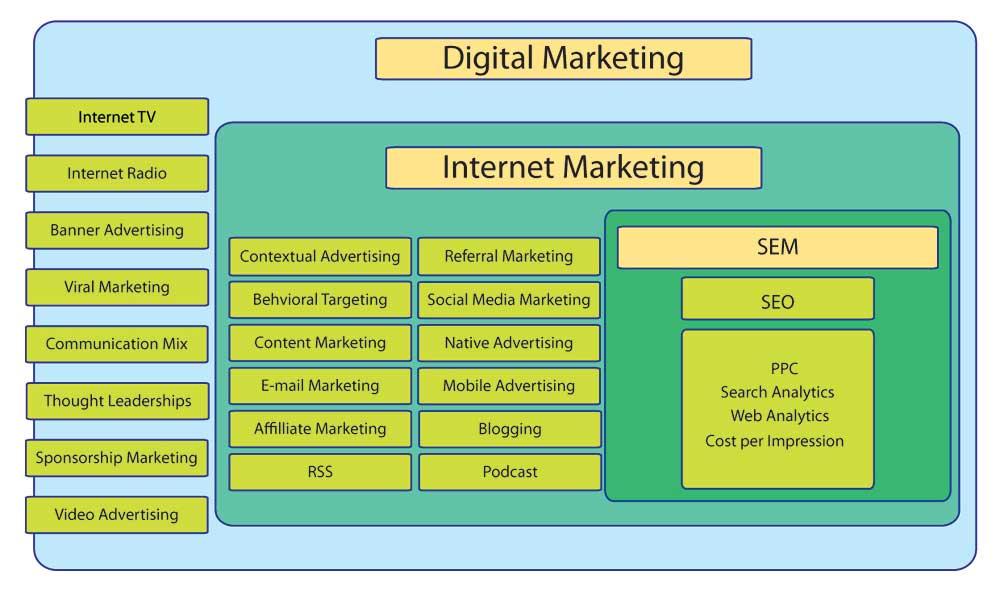 seo سئو تضمینی و دیجیتال مارکتینگ